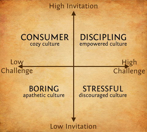 InvitationChallenge matrix